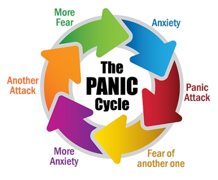 How generalized anxiety disorder and panic attacks manifests