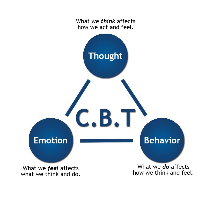 CBT for depression