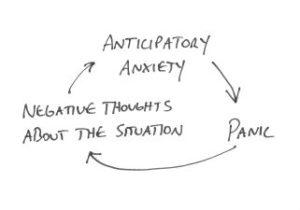 anticipation anxiety